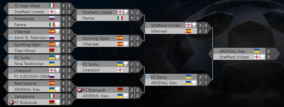 Футбольный менеджер онлайн. Лига Европы. Плей-офф. Сезон №71